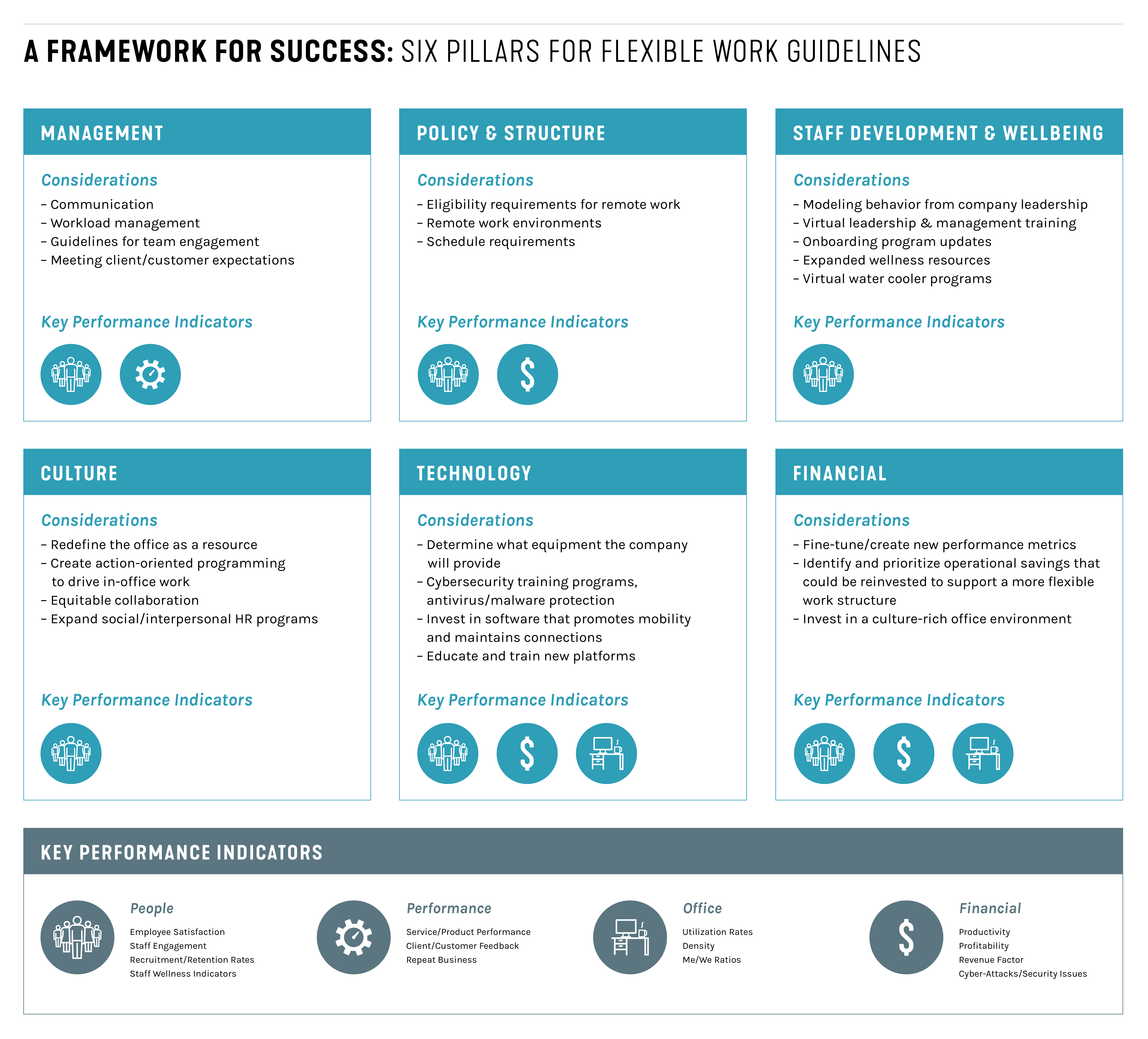 SmithGroup Framework for Successful Blended Work Environments