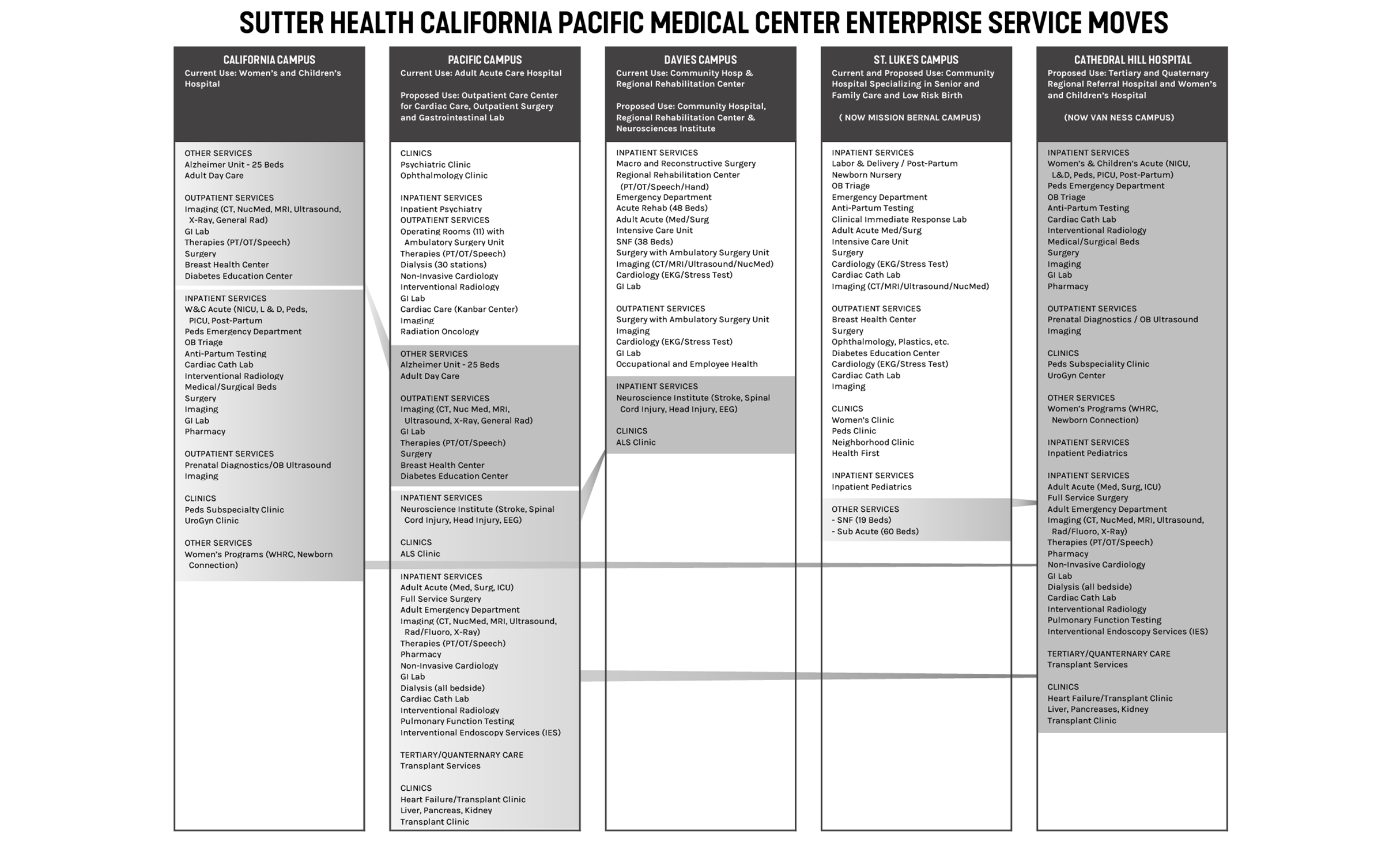 CPMC Health Strategy SmithGroup Planning
