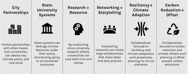 Types of Higher Education Climate Collaboratives | SmithGroup