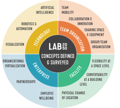 LAB2050 Concepts Surveyed | SmithGroup