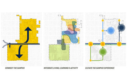 Augustana University Campus Plan Rendering Sioux Falls South Dakota SmithGroup Campus Planning HIgher Education