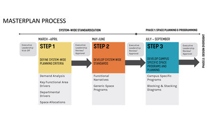 Scripps Health Strategic Realignment Plan SmithGroup Health Strategy